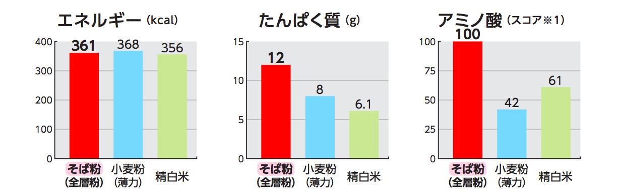 エネルギー(kcal)、タンパク質(g)、アミノ酸(スコア(※))