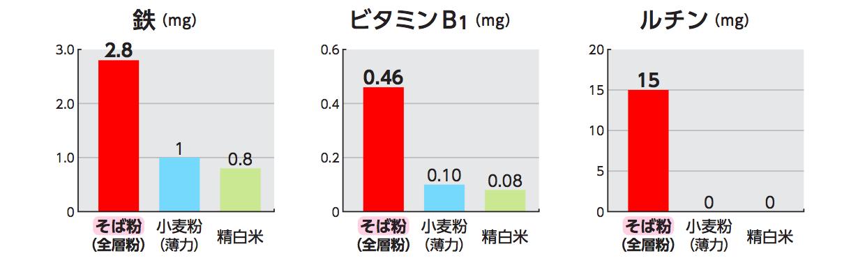 鉄(mg)、ビタミンB1(mg)、ルチン(mg)